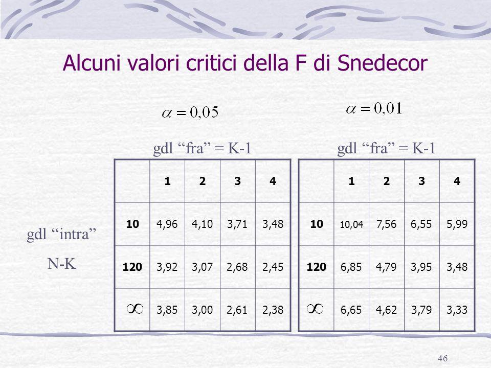 Alcuni valori critici della F di Snedecor