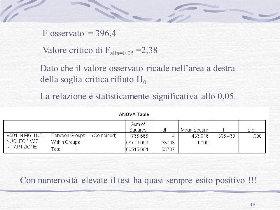 F osservato = 396,4 Valore critico di Falfa=0,05 =2,38. Dato che il valore osservato ricade nell'area a destra della soglia critica rifiuto H0.