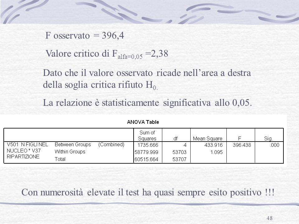 F osservato = 396,4Valore critico di Falfa=0,05 =2,38. Dato che il valore osservato ricade nell'area a destra della soglia critica rifiuto H0.