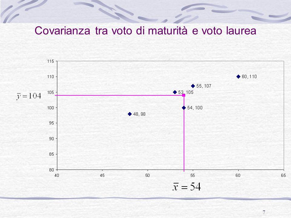 Covarianza tra voto di maturità e voto laurea
