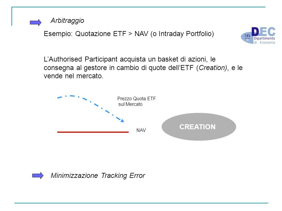 Esempio: Quotazione ETF > NAV (o Intraday Portfolio)