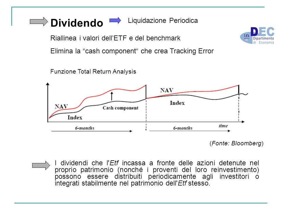Dividendo Liquidazione Periodica