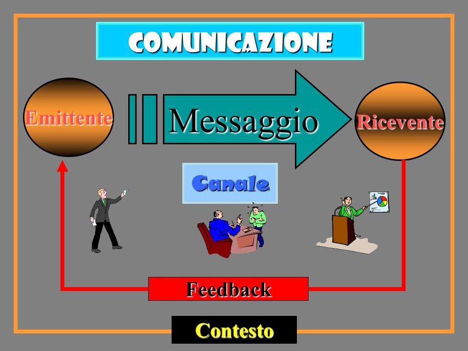 Comunicazione Messaggio Emittente Ricevente Canale Feedback Contesto