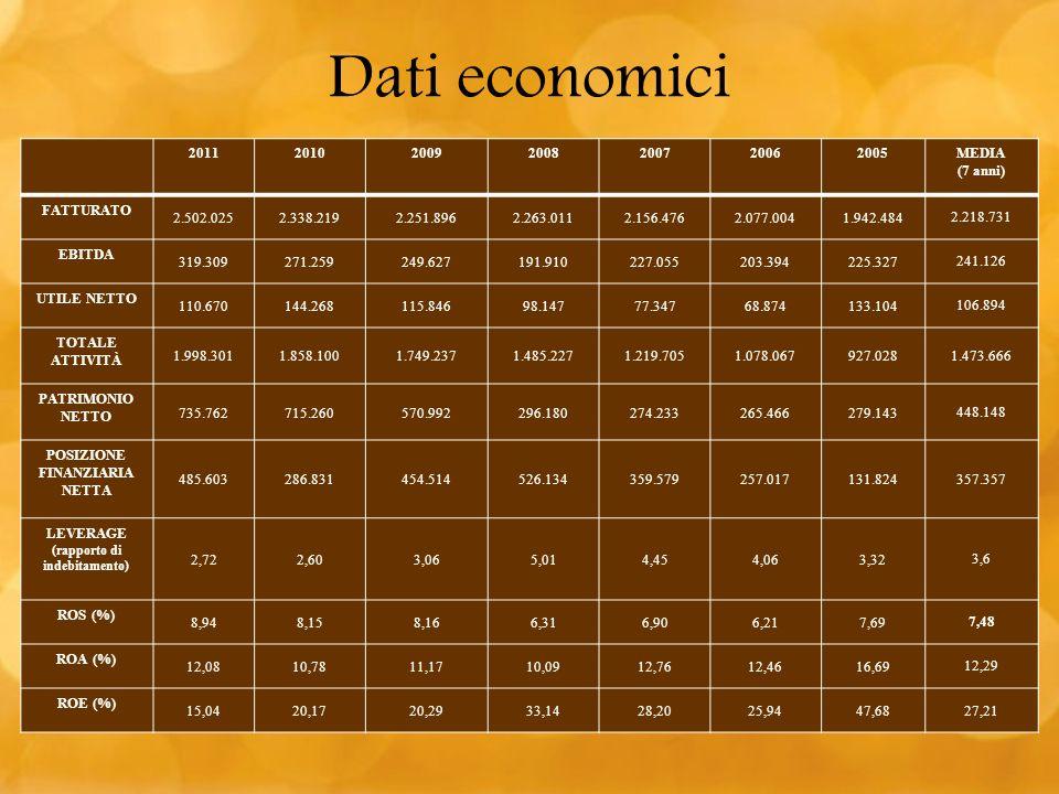 Posizione finanziaria netta (rapporto di indebitamento)