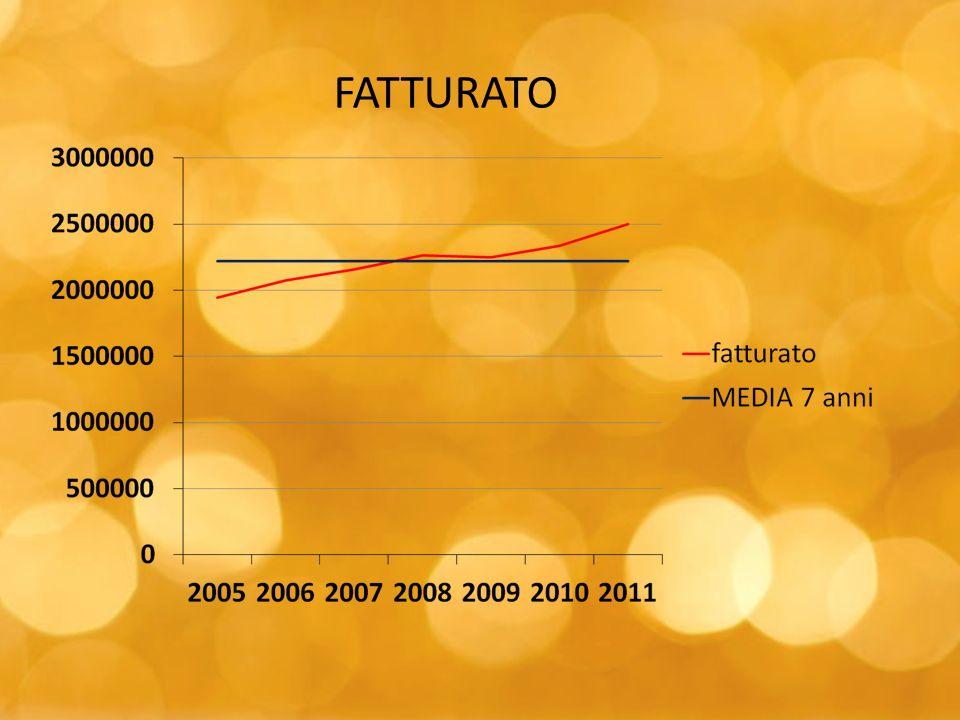 FATTURATO