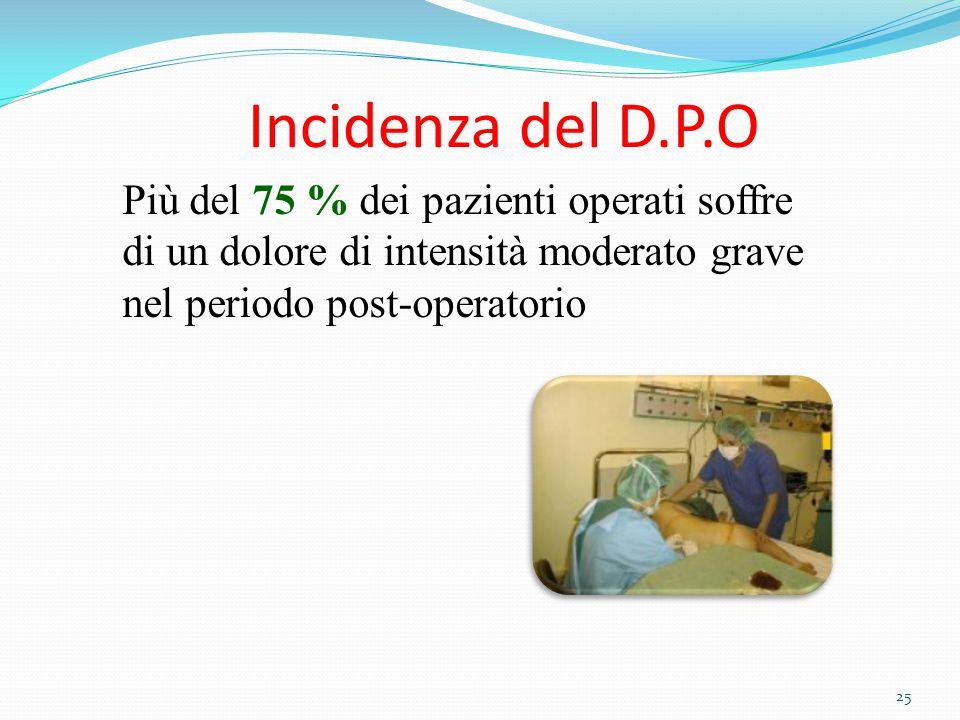 Incidenza del D.P.O Più del 75 % dei pazienti operati soffre di un dolore di intensità moderato grave nel periodo post-operatorio.