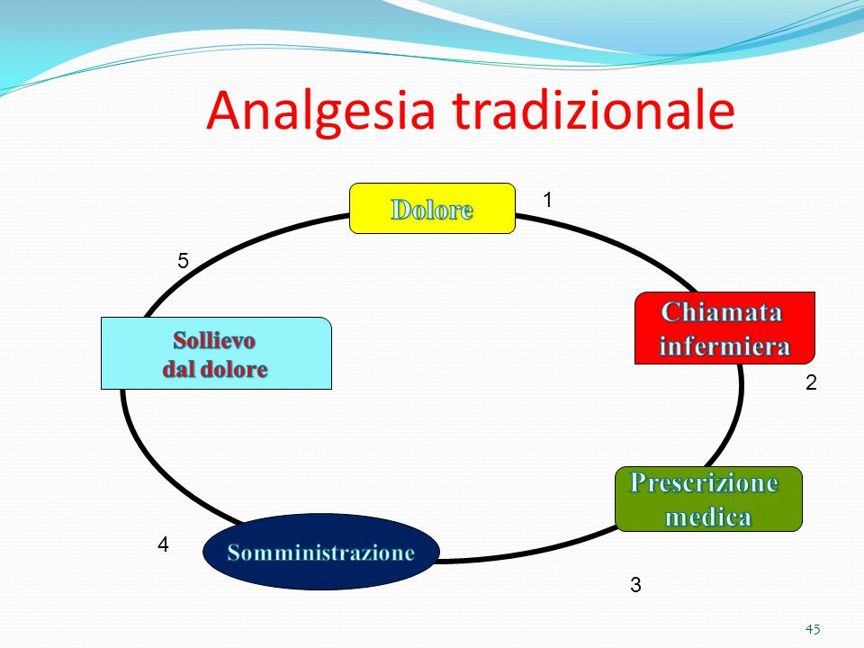 Analgesia tradizionale