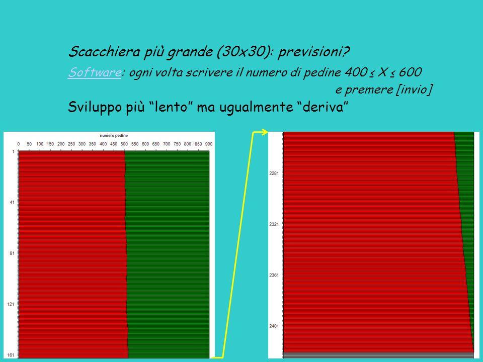 Scacchiera più grande (30x30): previsioni