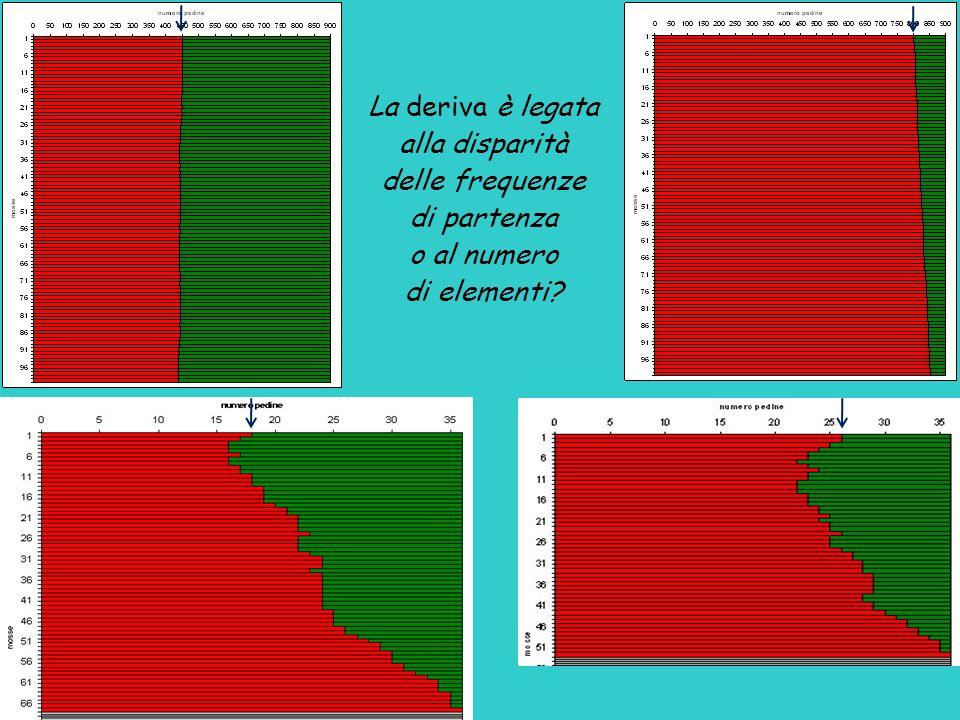 La deriva è legata alla disparità delle frequenze di partenza o al numero di elementi