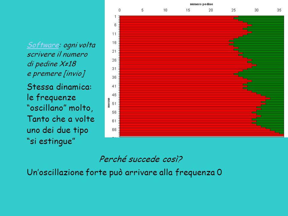 Un'oscillazione forte può arrivare alla frequenza 0
