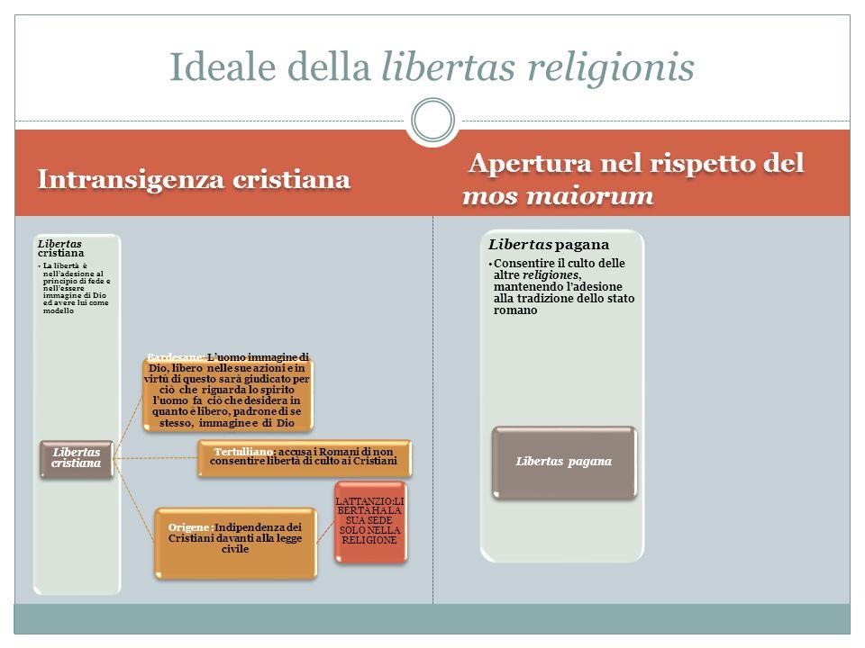 Ideale della libertas religionis