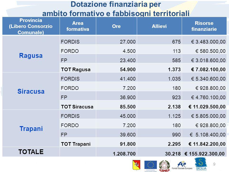 Dotazione finanziaria per ambito formativo e fabbisogni territoriali