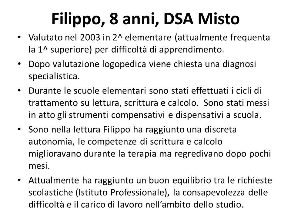 Filippo, 8 anni, DSA Misto Valutato nel 2003 in 2^ elementare (attualmente frequenta la 1^ superiore) per difficoltà di apprendimento.