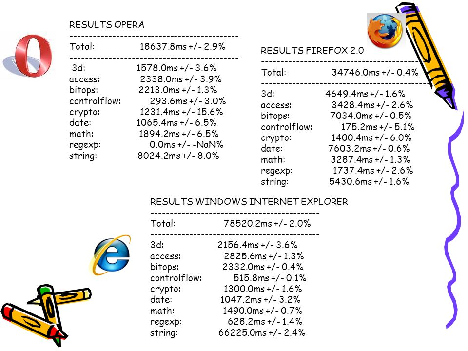 RESULTS OPERA -------------------------------------------- Total: 18637.8ms +/- 2.9%