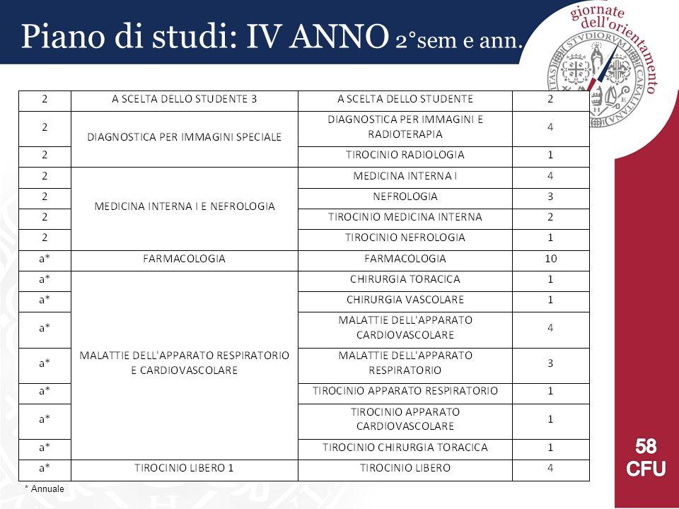Piano di studi: IV ANNO 2°sem e ann.