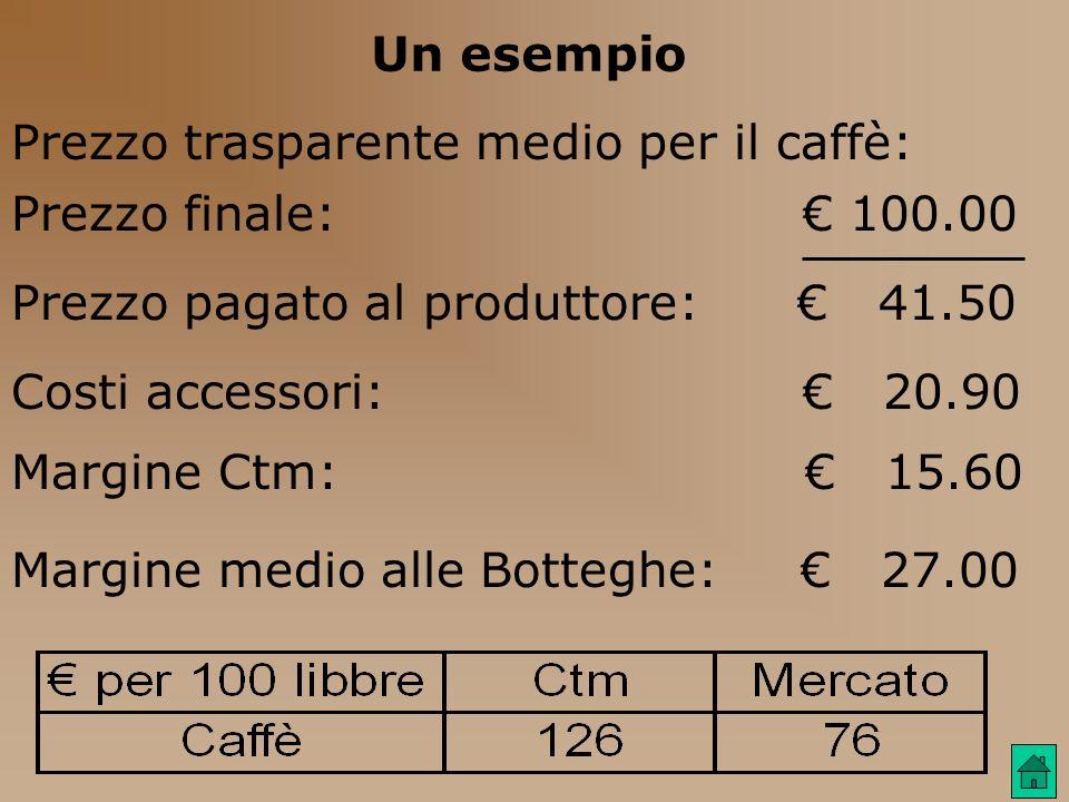 Un esempio Prezzo trasparente medio per il caffè: Prezzo finale: € 100.00.