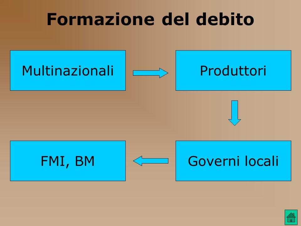 Formazione del debito Multinazionali Produttori FMI, BM Governi locali