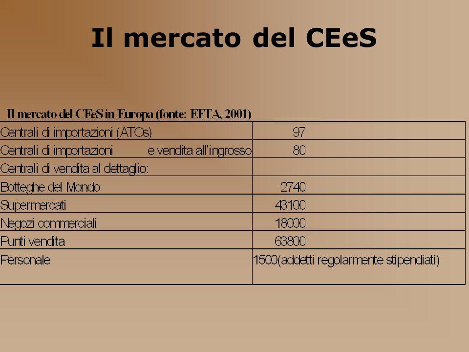 Il mercato del CEeS