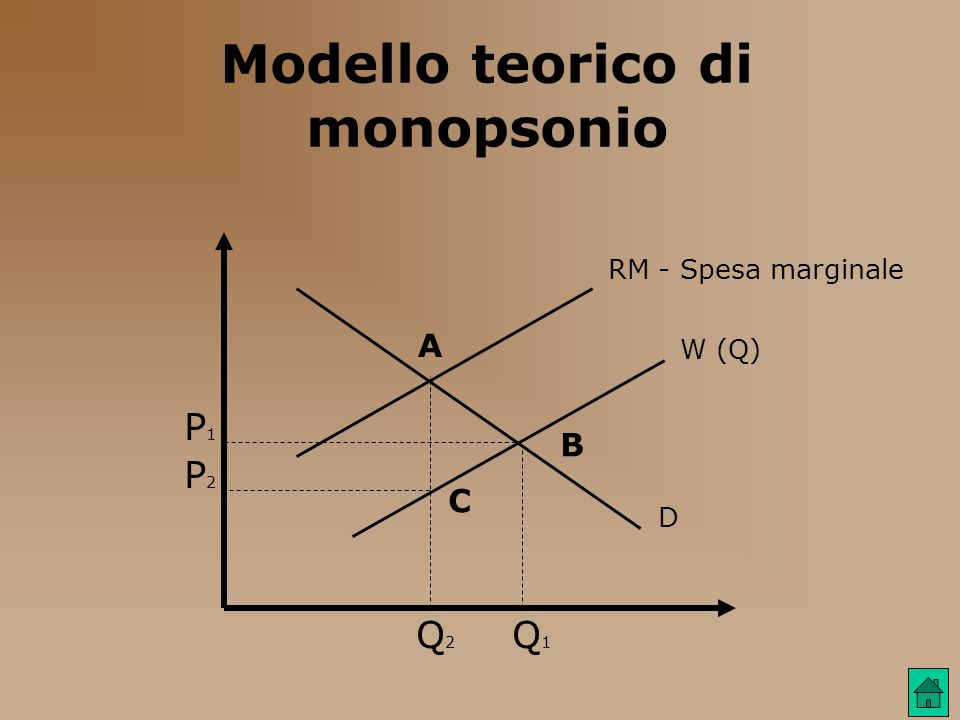 Modello teorico di monopsonio