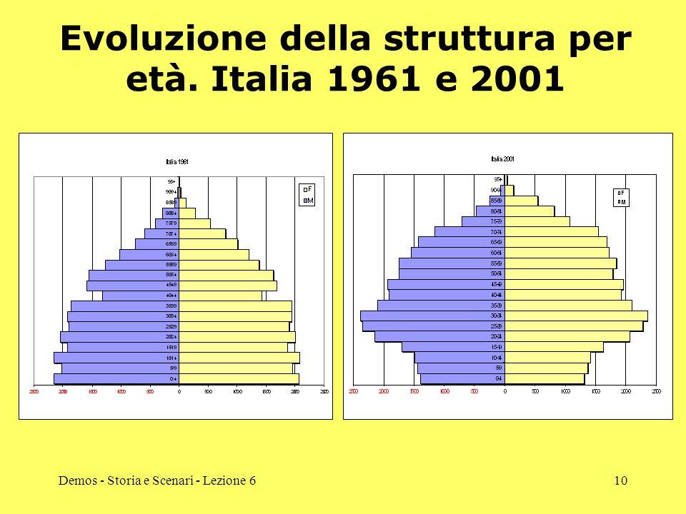 Evoluzione della struttura per età. Italia 1961 e 2001