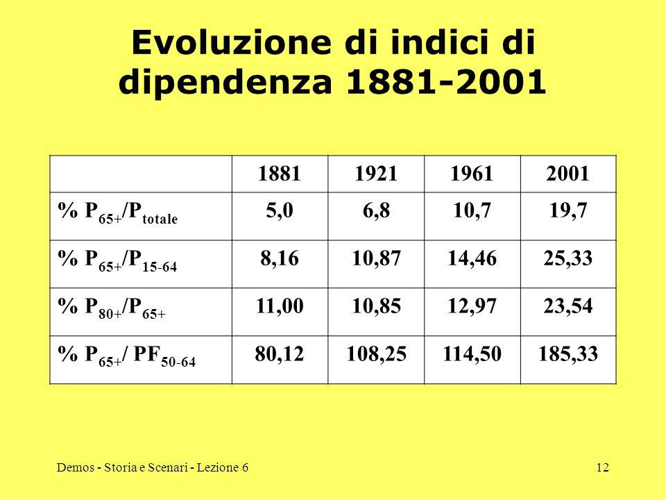 Evoluzione di indici di dipendenza 1881-2001