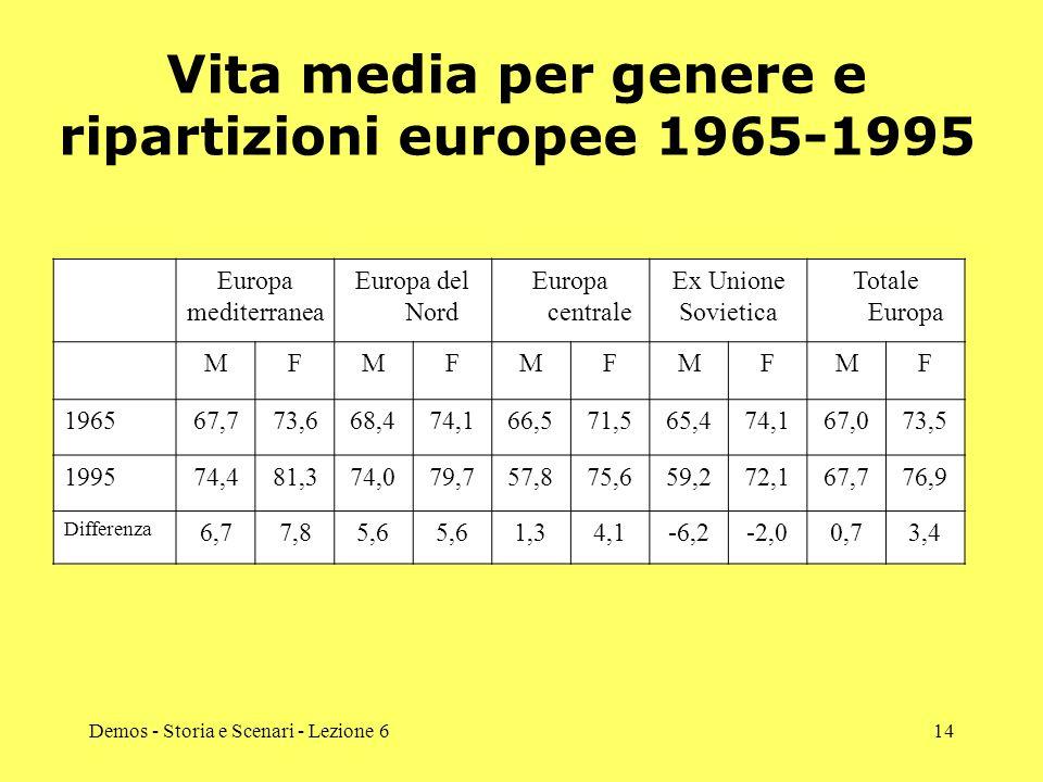 Vita media per genere e ripartizioni europee 1965-1995