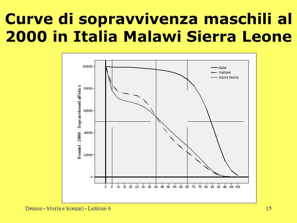 Curve di sopravvivenza maschili al 2000 in Italia Malawi Sierra Leone
