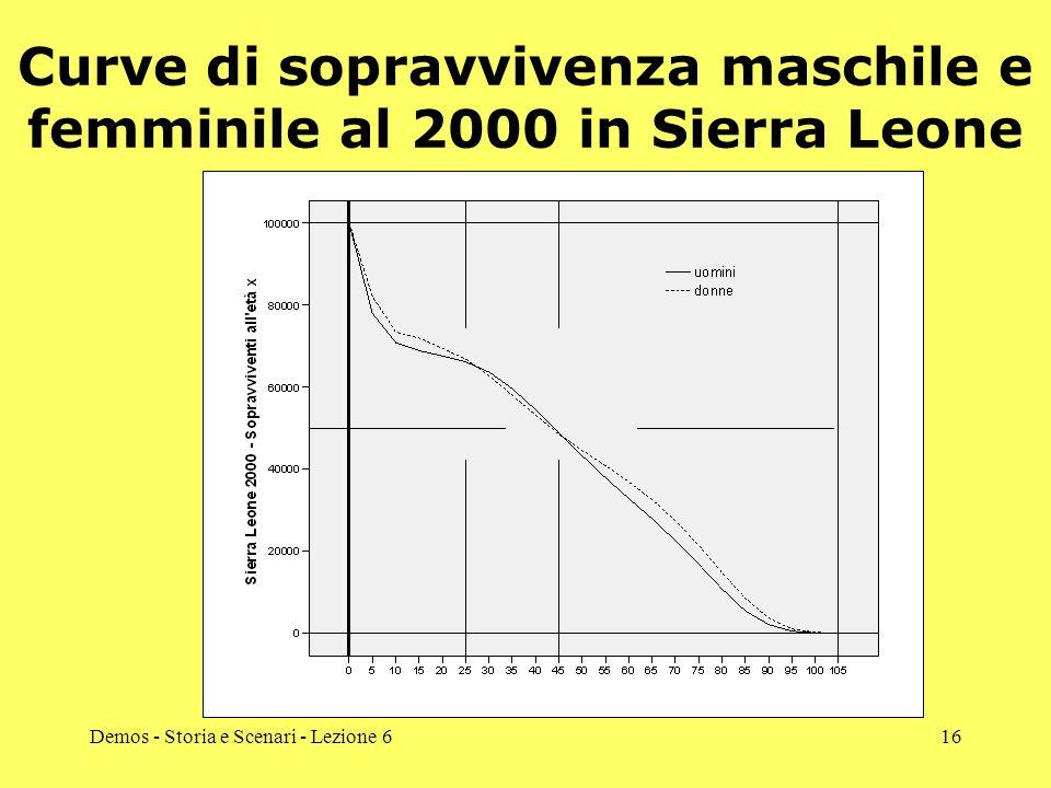 Curve di sopravvivenza maschile e femminile al 2000 in Sierra Leone