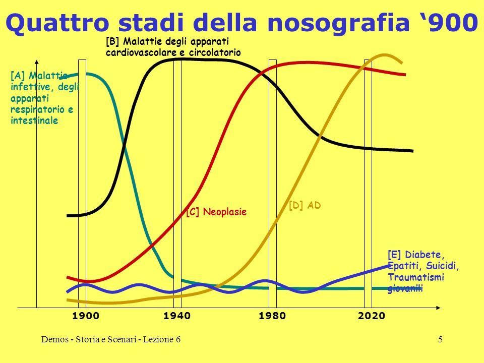 Quattro stadi della nosografia '900