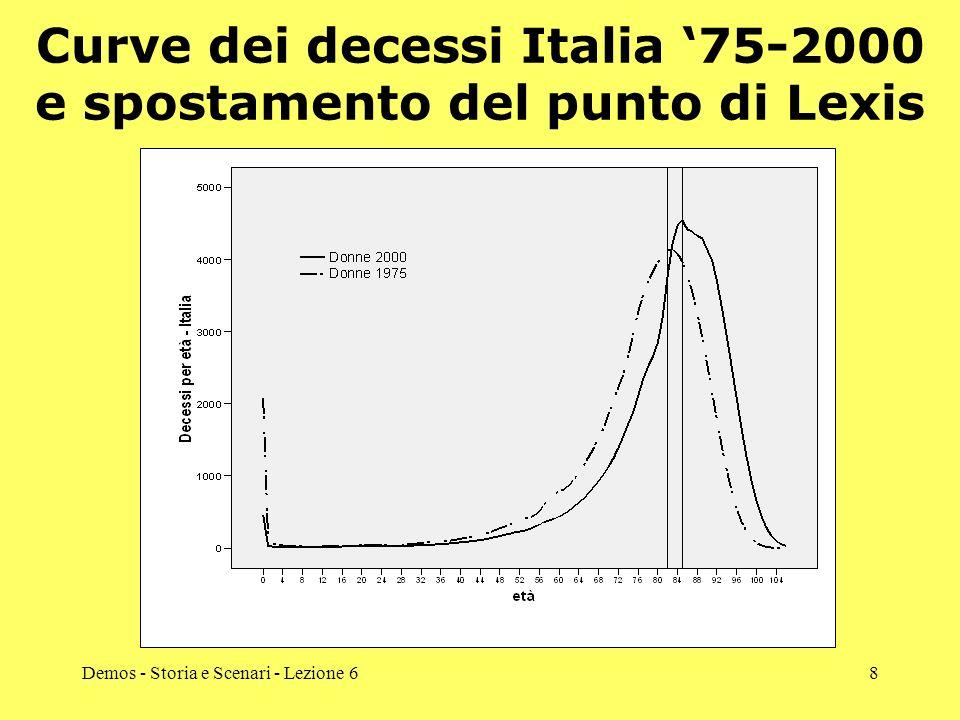 Curve dei decessi Italia '75-2000 e spostamento del punto di Lexis