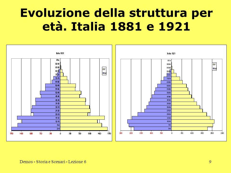 Evoluzione della struttura per età. Italia 1881 e 1921