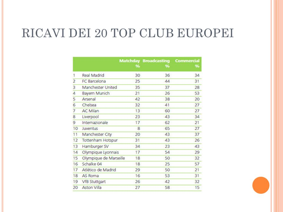 RICAVI DEI 20 TOP CLUB EUROPEI