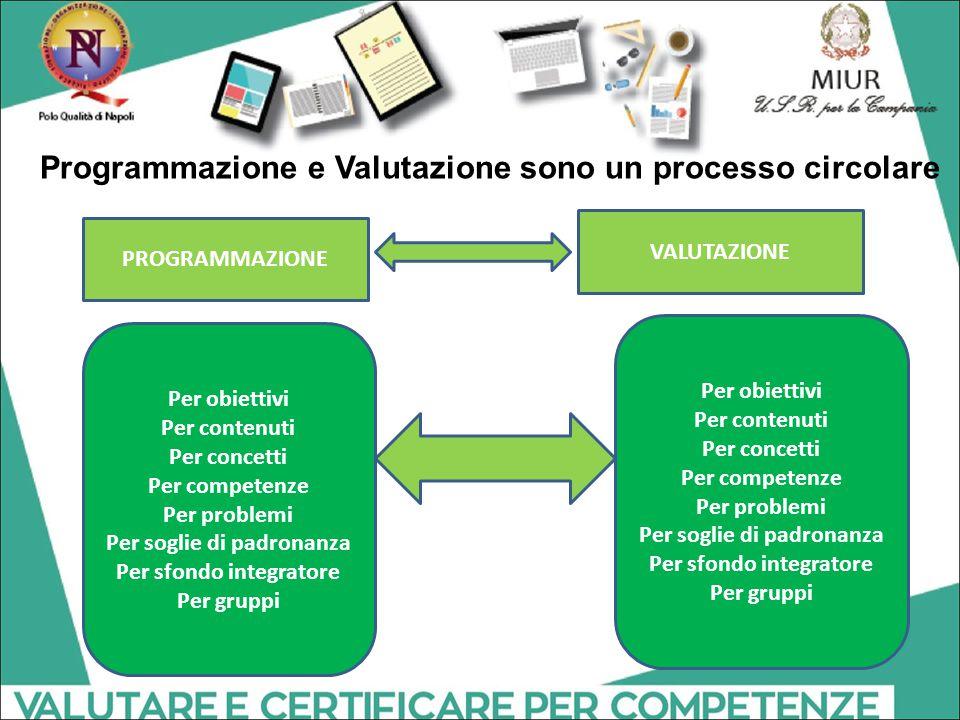 Programmazione e Valutazione sono un processo circolare