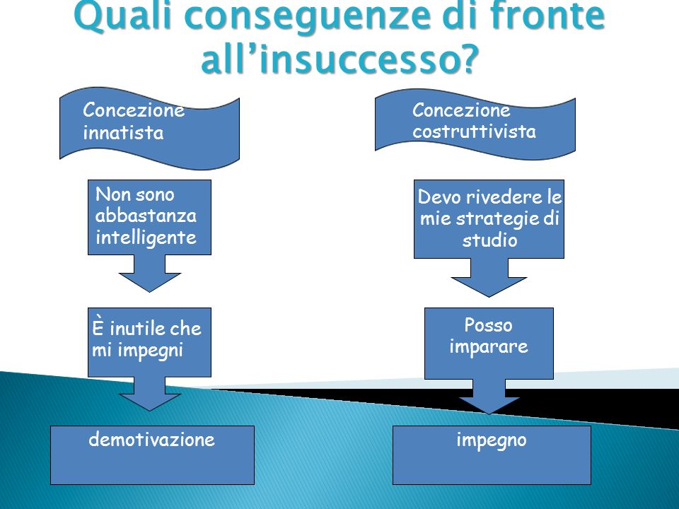 Quali conseguenze di fronte all'insuccesso