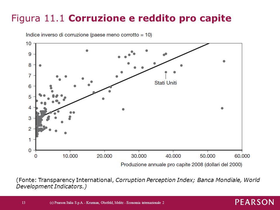 Figura 11.1 Corruzione e reddito pro capite