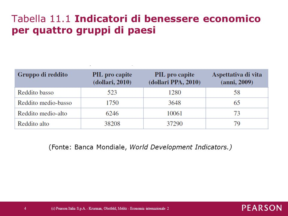 (Fonte: Banca Mondiale, World Development Indicators.)