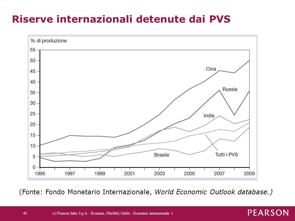 Riserve internazionali detenute dai PVS