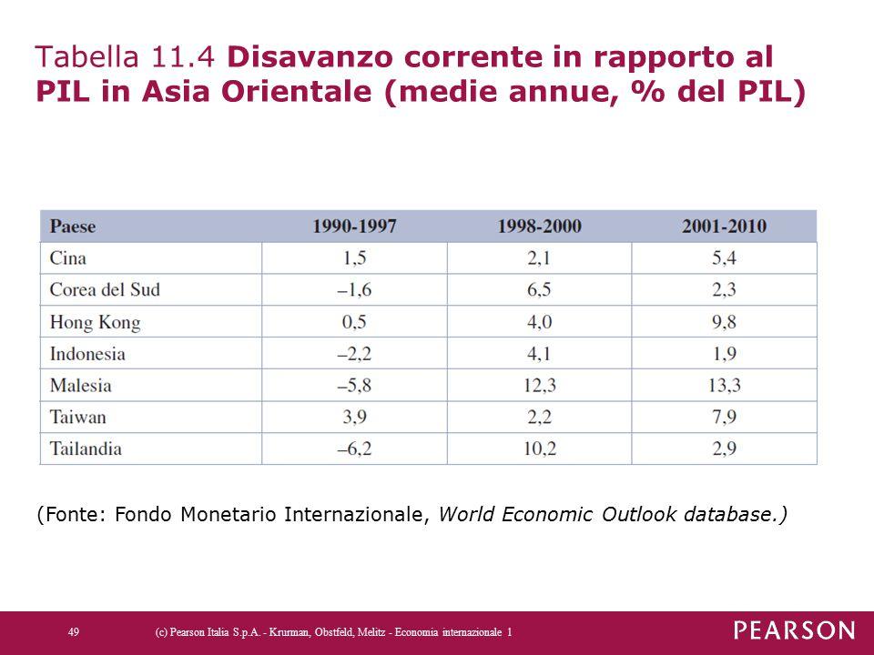 Tabella 11.4 Disavanzo corrente in rapporto al PIL in Asia Orientale (medie annue, % del PIL)