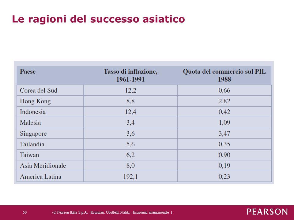 Le ragioni del successo asiatico