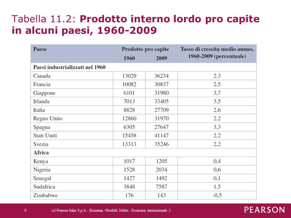 Tabella 11.2: Prodotto interno lordo pro capite in alcuni paesi, 1960-2009
