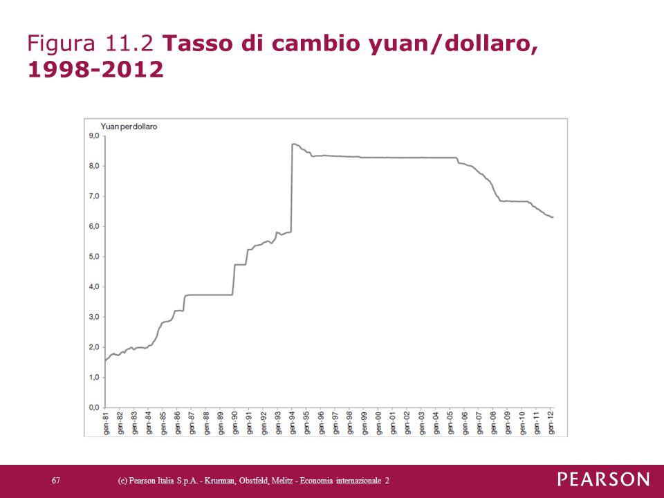 Figura 11.2 Tasso di cambio yuan/dollaro, 1998-2012