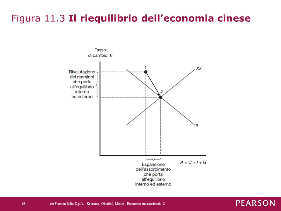Figura 11.3 Il riequilibrio dell'economia cinese
