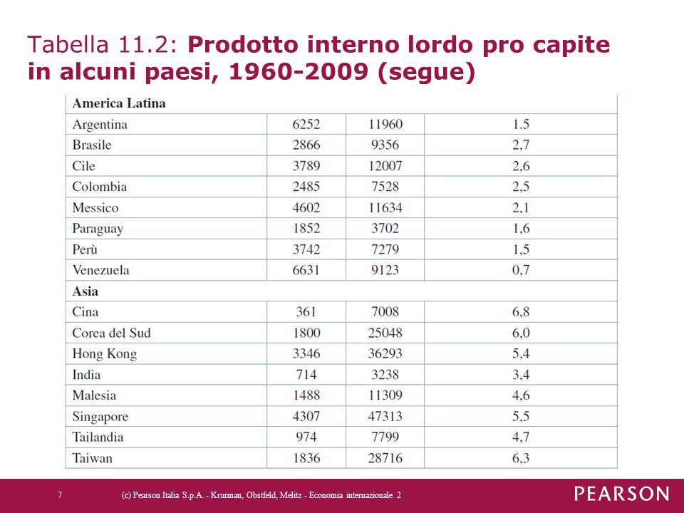 Tabella 11.2: Prodotto interno lordo pro capite in alcuni paesi, 1960-2009 (segue)