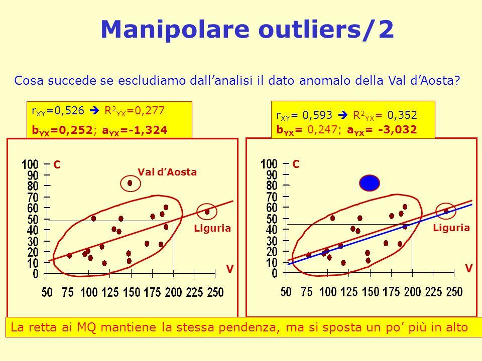 Manipolare outliers/2 Cosa succede se escludiamo dall'analisi il dato anomalo della Val d'Aosta rXY=0,526  R2YX=0,277.