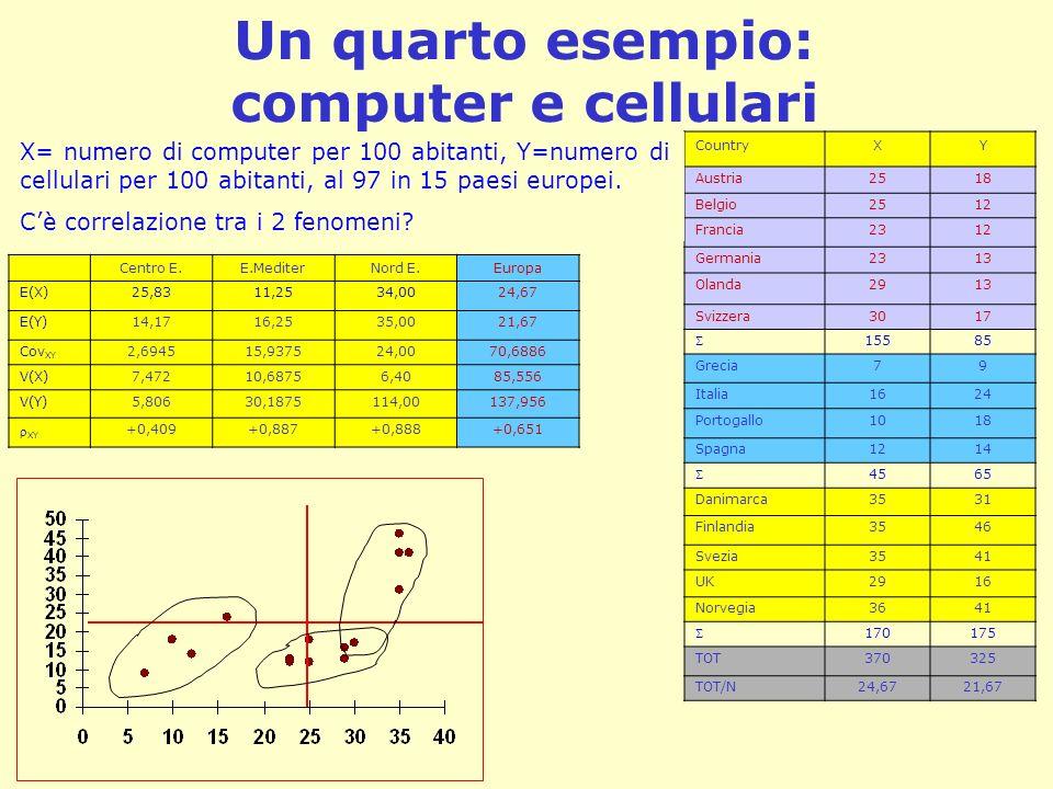 Un quarto esempio: computer e cellulari