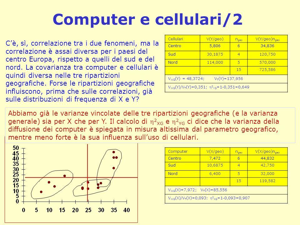 Computer e cellulari/2Cellulari. V(Y/geo) ngeo. V(Y/geo)ngeo. Centro. 5,806. 6. 34,836. Sud. 30,1875.