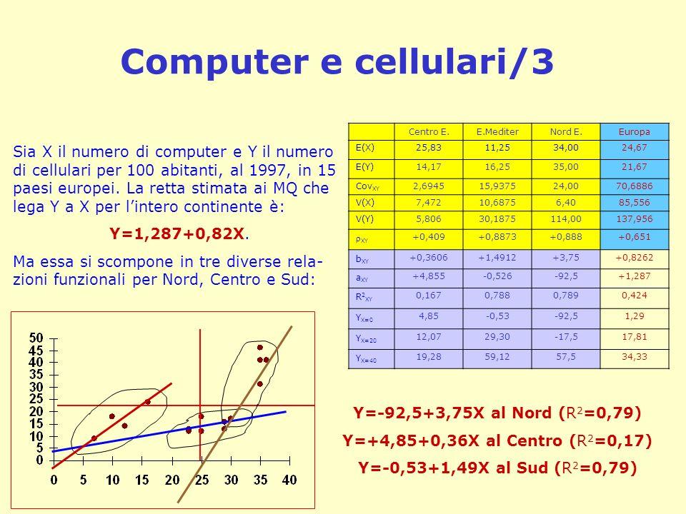 Computer e cellulari/3Centro E. E.Mediter. Nord E. Europa. E(X) 25,83. 11,25. 34,00. 24,67. E(Y) 14,17.