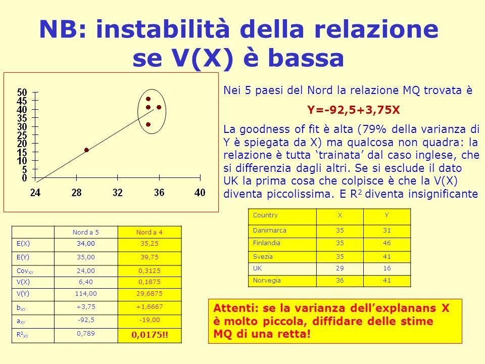 NB: instabilità della relazione se V(X) è bassa