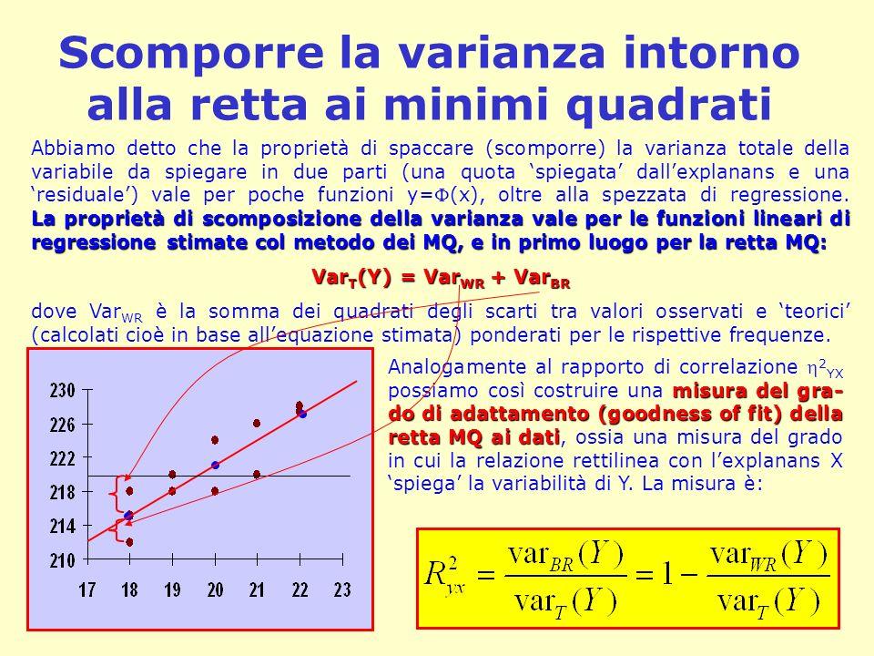 Scomporre la varianza intorno alla retta ai minimi quadrati