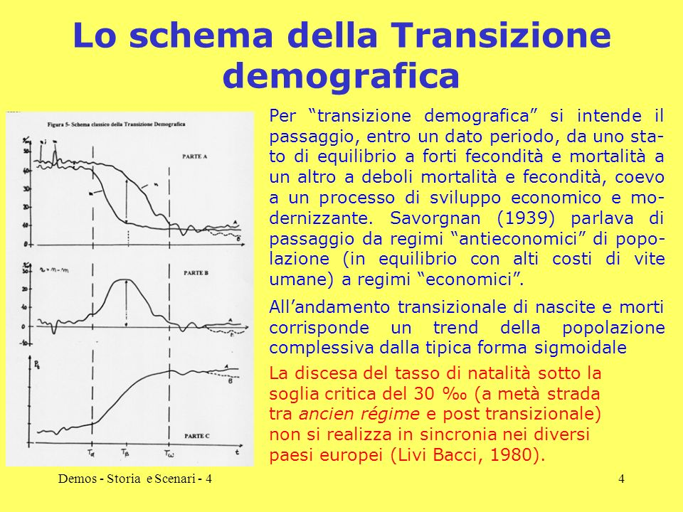 Lo schema della Transizione demografica